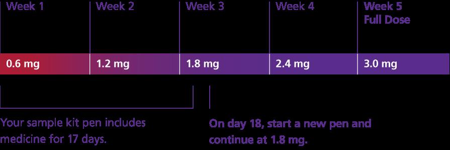 Does garcinia cambogia help lose belly fat