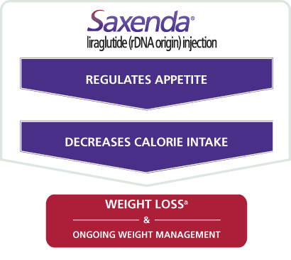 How Weight Loss Medication Works Saxenda Liraglutide Injection 3mg